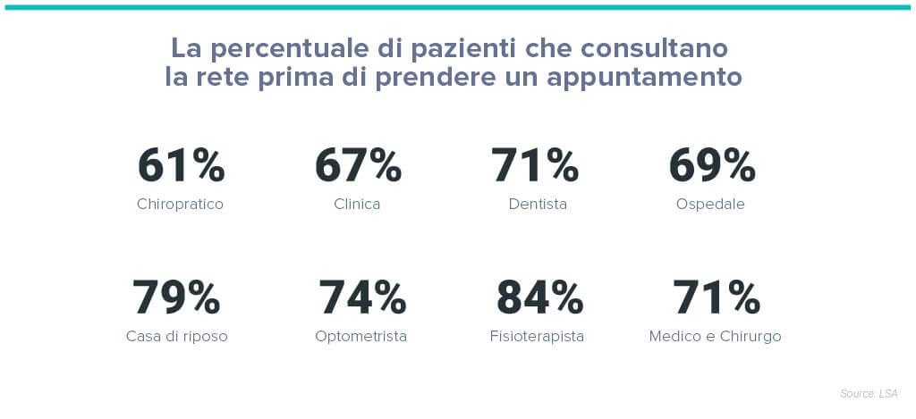 Quali sono i vantaggi del marketing sanitario